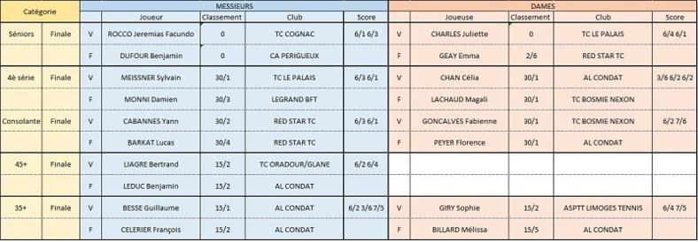 13ème Open de Juin de l'AL Condat Tennis